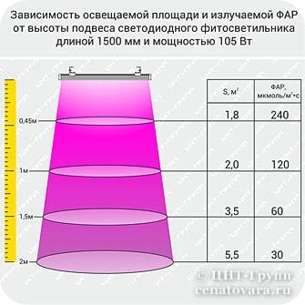 Расчет расположения искусственного освещения растений